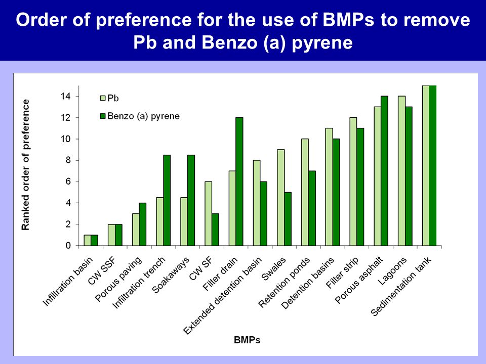 Order of preference for the use of BMPs to remove Pb and Benzo (a) pyrene