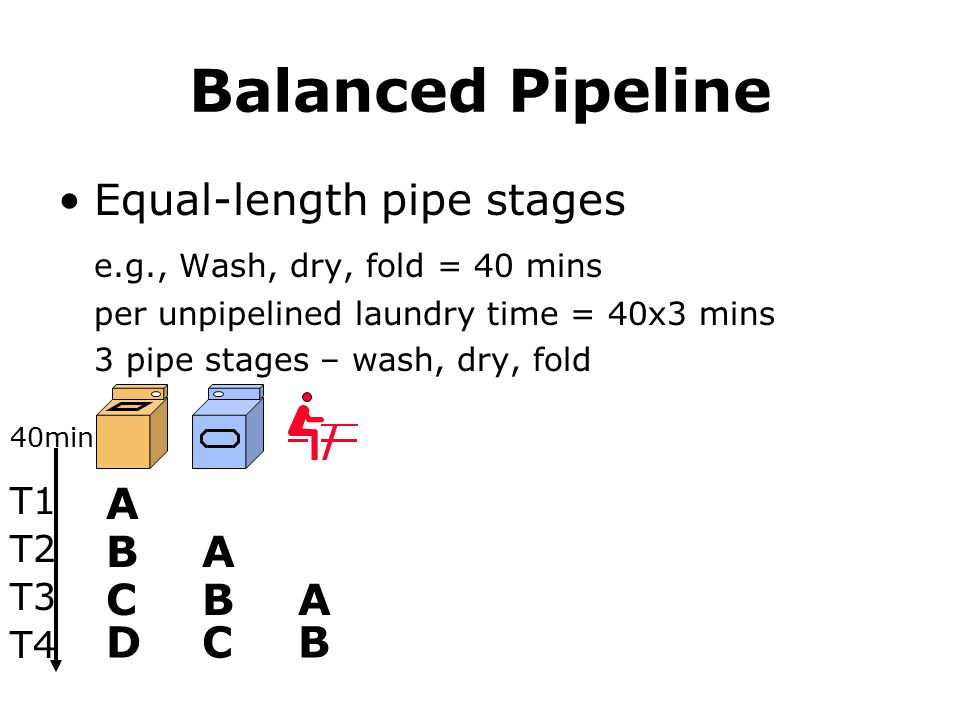 Balanced Pipeline Equal-length pipe stages e.g., Wash, dry, fold = 40 mins per unpipelined laundry time = 40x3 mins 3 pipe stages – wash, dry, fold A T1 40min T2 T3 T4 A A B B B C CD