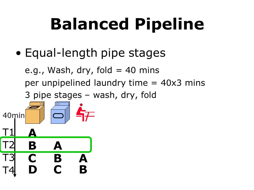 Balanced Pipeline Equal-length pipe stages e.g., Wash, dry, fold = 40 mins per unpipelined laundry time = 40x3 mins 3 pipe stages – wash, dry, fold A