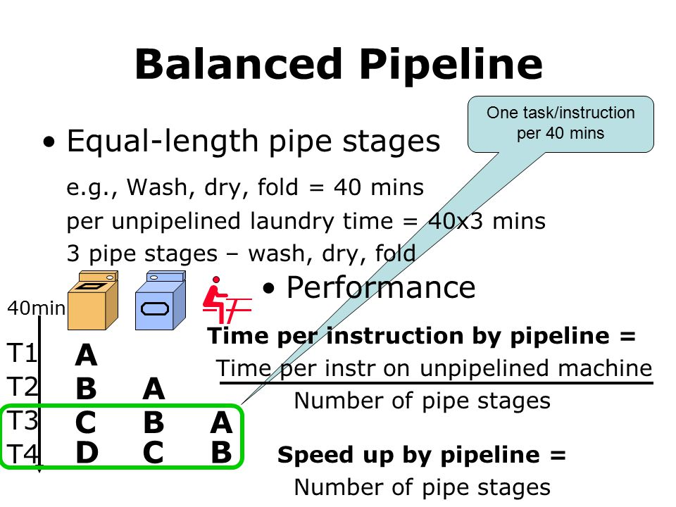 One task/instruction per 40 mins Time per instruction by pipeline = Time per instr on unpipelined machine Number of pipe stages Speed up by pipeline = Number of pipe stages Balanced Pipeline Equal-length pipe stages e.g., Wash, dry, fold = 40 mins per unpipelined laundry time = 40x3 mins 3 pipe stages – wash, dry, fold A T1 40min T2 T3 T4 A A B B B C CD Performance