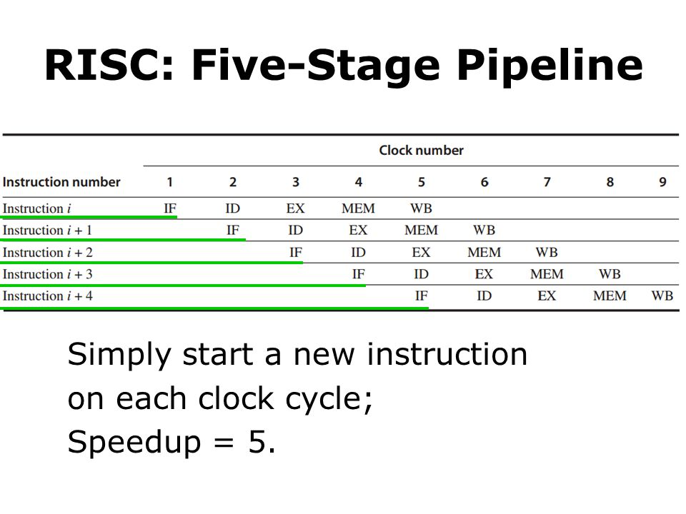 RISC: Five-Stage Pipeline Simply start a new instruction on each clock cycle; Speedup = 5.