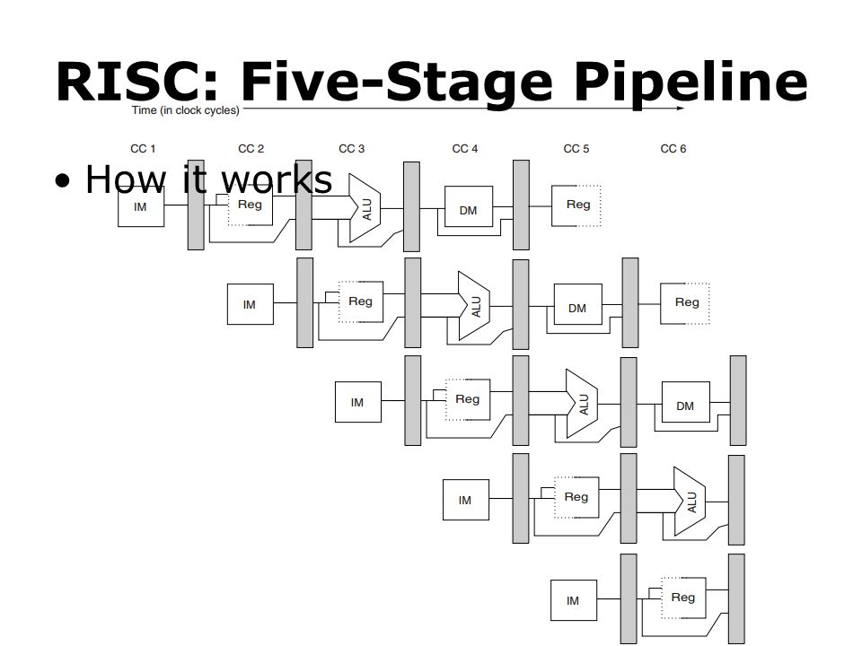 RISC: Five-Stage Pipeline How it works