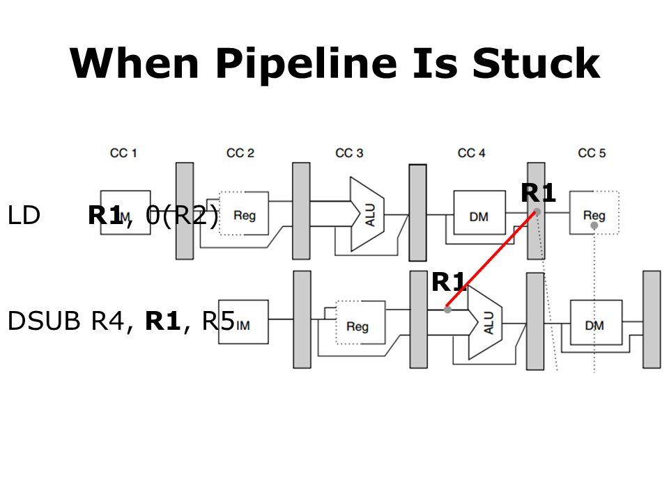 When Pipeline Is Stuck LD R1, 0(R2) DSUB R4, R1, R5 R1