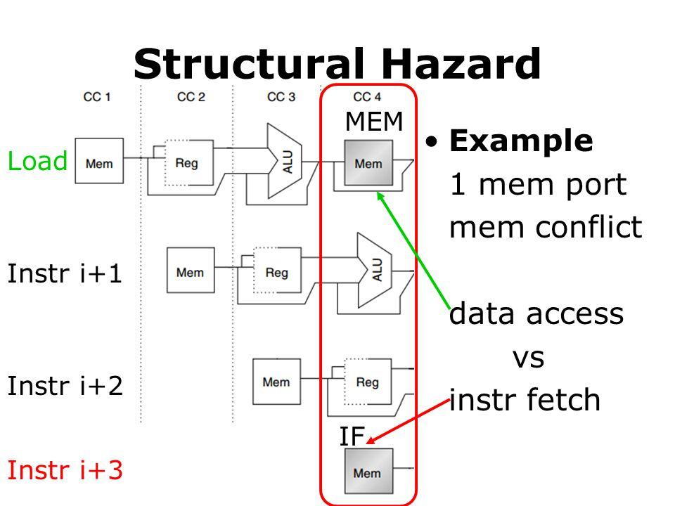 Structural Hazard Example 1 mem port mem conflict data access vs instr fetch Load Instr i+3 Instr i+2 Instr i+1 MEM IF