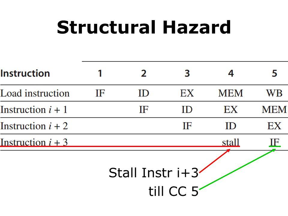 Structural Hazard Stall Instr i+3 till CC 5