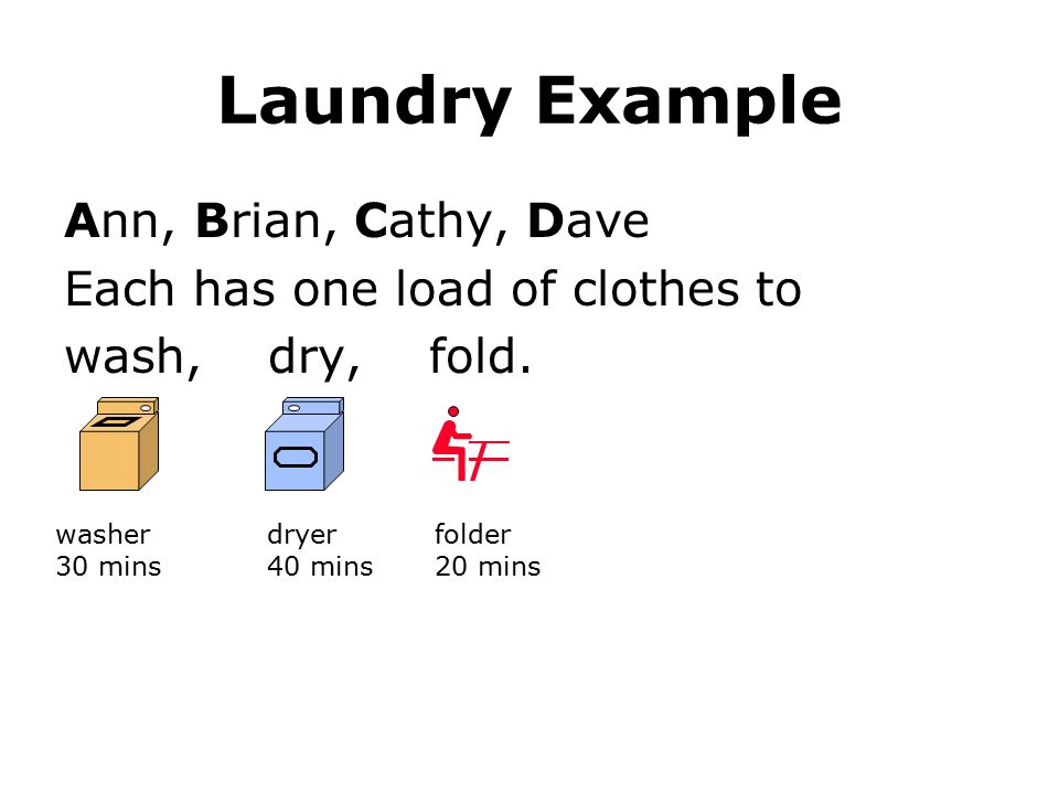Laundry Example Ann, Brian, Cathy, Dave Each has one load of clothes to wash, dry, fold. washer 30 mins dryer 40 mins folder 20 mins