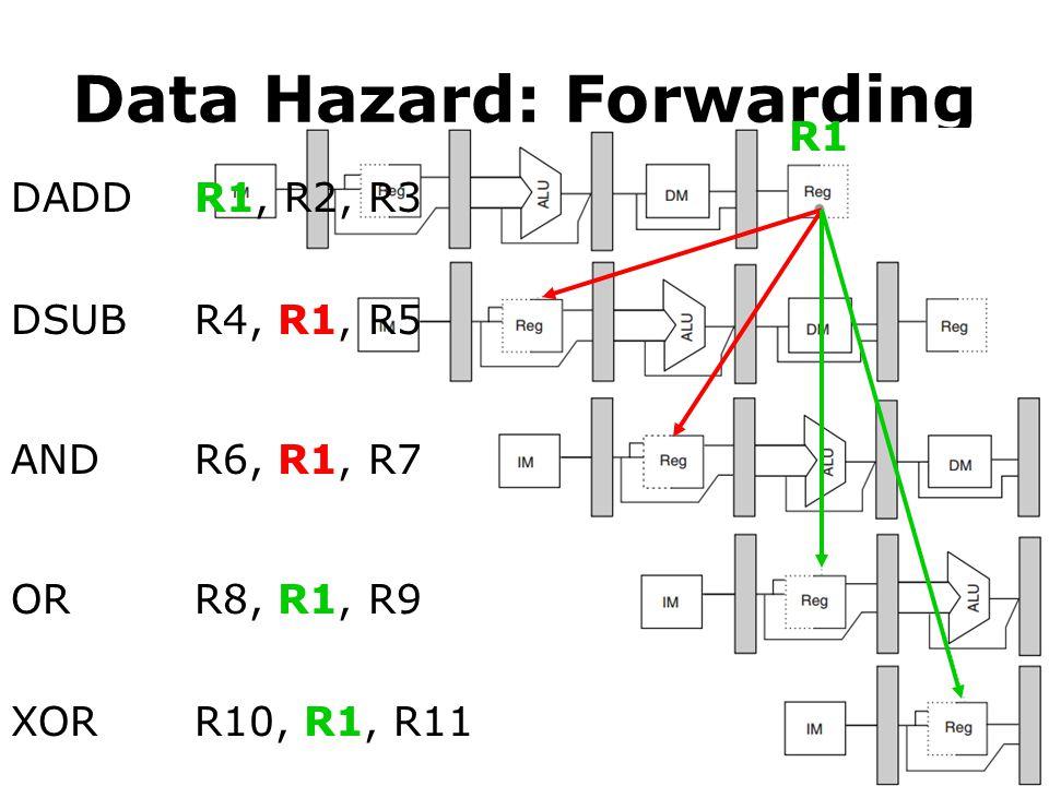 Data Hazard: Forwarding DADD DSUB AND OR XOR R1, R2, R3 R4, R1, R5 R6, R1, R7 R8, R1, R9 R10, R1, R11 R1
