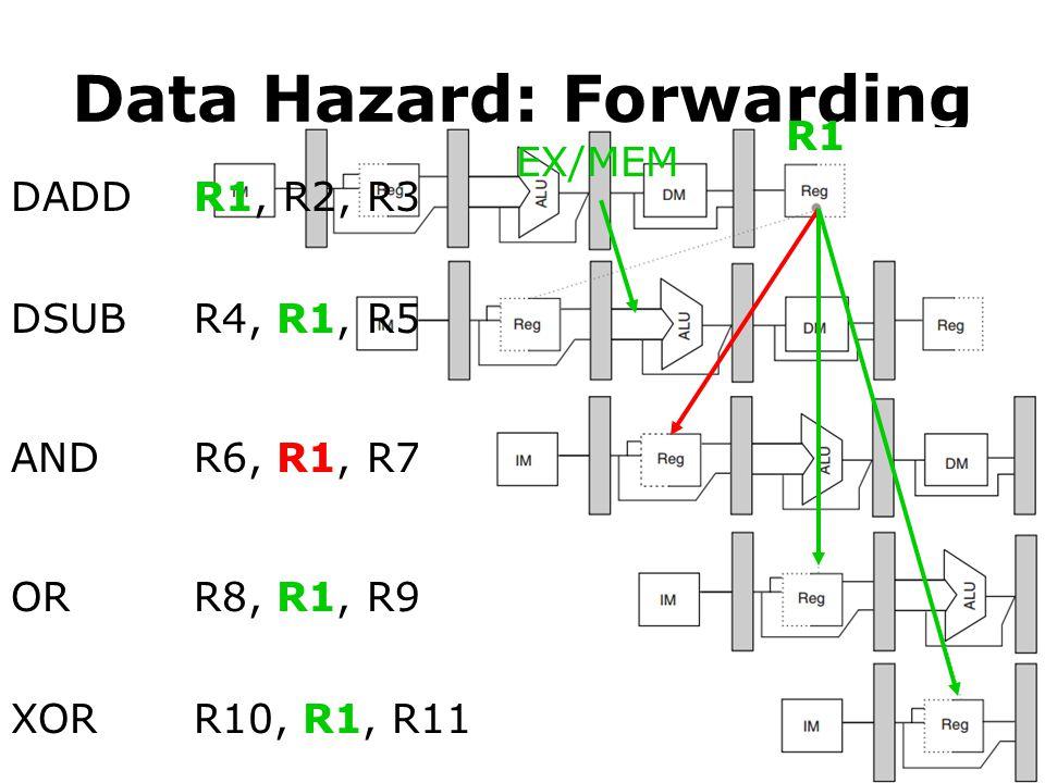 Data Hazard: Forwarding DADD DSUB AND OR XOR R1, R2, R3 R4, R1, R5 R6, R1, R7 R8, R1, R9 R10, R1, R11 R1 EX/MEM