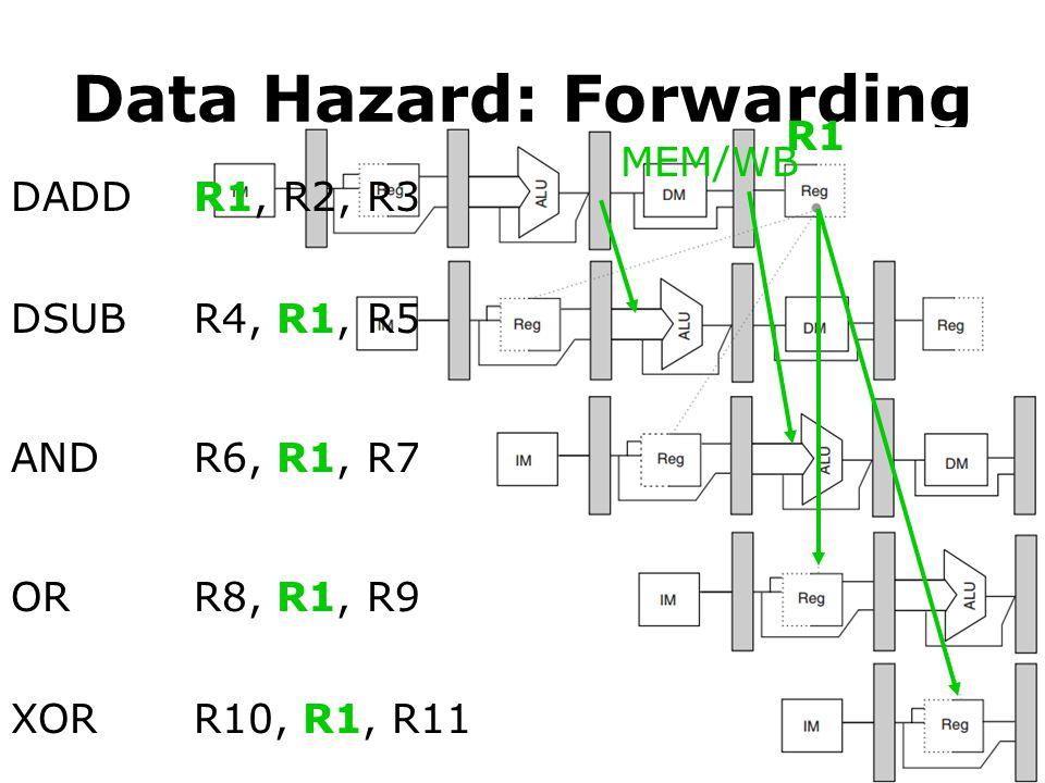 Data Hazard: Forwarding DADD DSUB AND OR XOR R1, R2, R3 R4, R1, R5 R6, R1, R7 R8, R1, R9 R10, R1, R11 R1 MEM/WB
