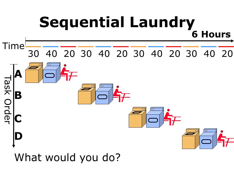 Sequential Laundry What would you do? Task Order A B C D Time 30 40 20 6 Hours