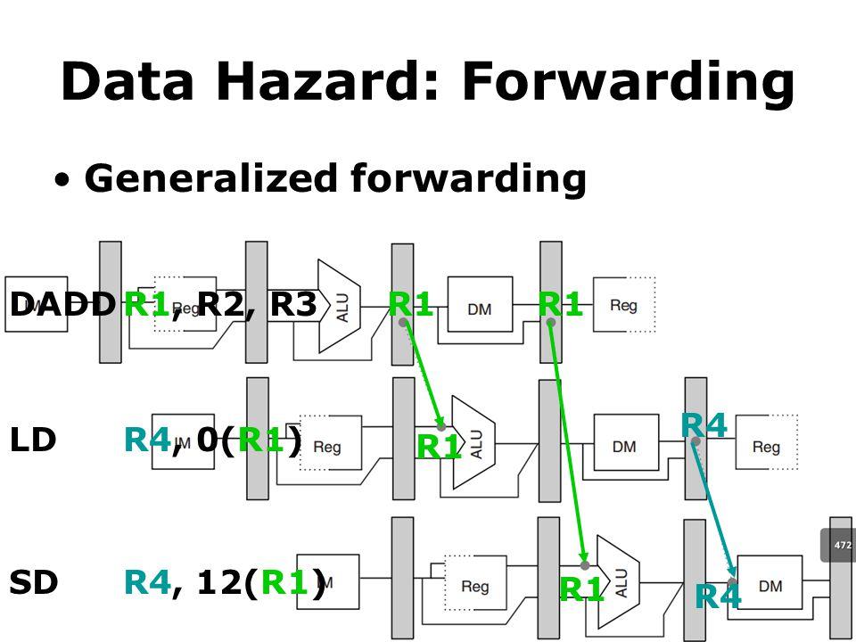 Data Hazard: Forwarding Generalized forwarding DADDR1, R2, R3 LDR4, 0(R1) SDR4, 12(R1) R1 R4