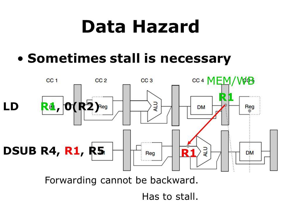 Data Hazard Sometimes stall is necessary R1 LDR1, 0(R2) DSUBR4, R1, R5 MEM/WB Forwarding cannot be backward.