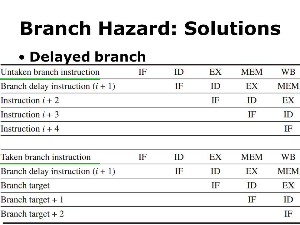 Branch Hazard: Solutions Delayed branch
