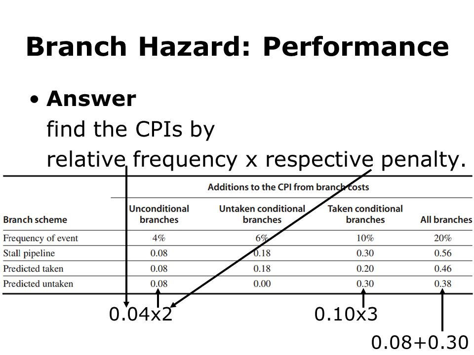 Branch Hazard: Performance Answer find the CPIs by relative frequency x respective penalty. 0.04x20.10x3 0.08+0.30