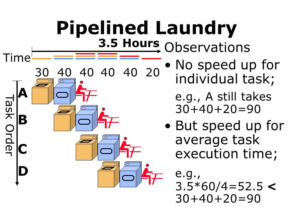 Pipelined Laundry Observations No speed up for individual task; e.g., A still takes 30+40+20=90 But speed up for average task execution time; e.g., 3.