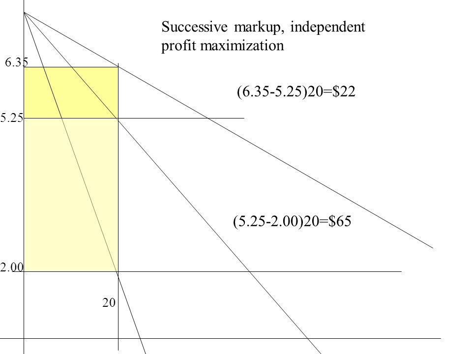 20 2.00 5.25 6.35 (6.35-5.25)20=$22 (5.25-2.00)20=$65 Successive markup, independent profit maximization