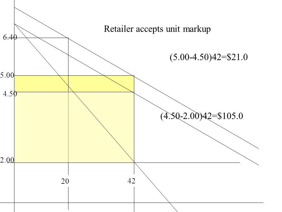 20 2.00 6.40 4.50 (4.50-2.00)42=$105.0 5.00 (5.00-4.50)42=$21.0 Retailer accepts unit markup 42