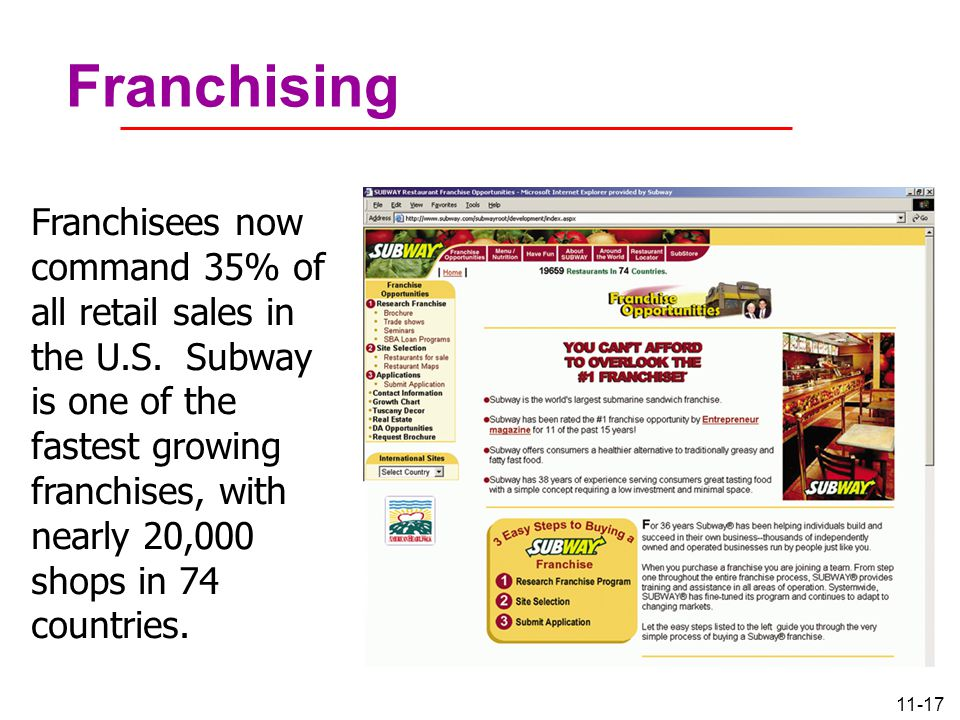 11-17 Franchising Franchisees now command 35% of all retail sales in the U.S. Subway is one of the fastest growing franchises, with nearly 20,000 shop