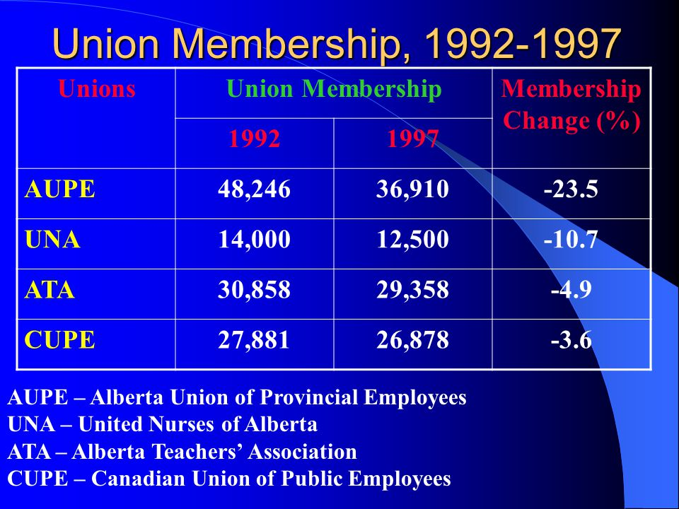 Union Membership, 1992-1997 UnionsUnion MembershipMembership Change (%) 19921997 AUPE48,24636,910-23.5 UNA14,00012,500-10.7 ATA30,85829,358-4.9 CUPE27,88126,878-3.6 AUPE – Alberta Union of Provincial Employees UNA – United Nurses of Alberta ATA – Alberta Teachers' Association CUPE – Canadian Union of Public Employees