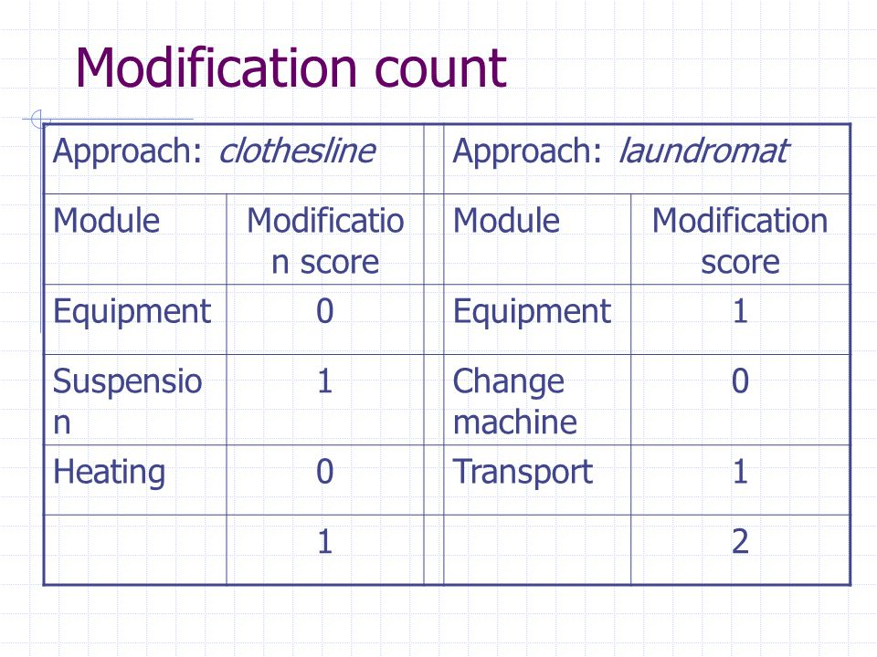 Modification count Approach: clotheslineApproach: laundromat ModuleModificatio n score ModuleModification score Equipment0 1 Suspensio n 1Change machine 0 Heating0Transport1 12