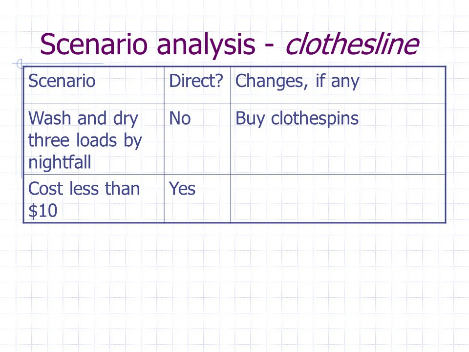 Scenario analysis - clothesline ScenarioDirect?Changes, if any Wash and dry three loads by nightfall NoBuy clothespins Cost less than $10 Yes