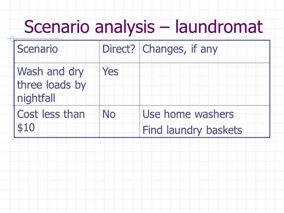 Scenario analysis – laundromat ScenarioDirect?Changes, if any Wash and dry three loads by nightfall Yes Cost less than $10 NoUse home washers Find lau