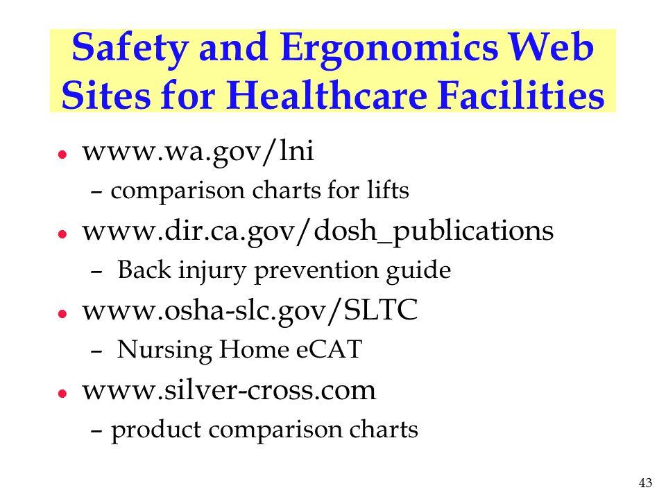 43 Safety and Ergonomics Web Sites for Healthcare Facilities l www.wa.gov/lni –comparison charts for lifts l www.dir.ca.gov/dosh_publications – Back i