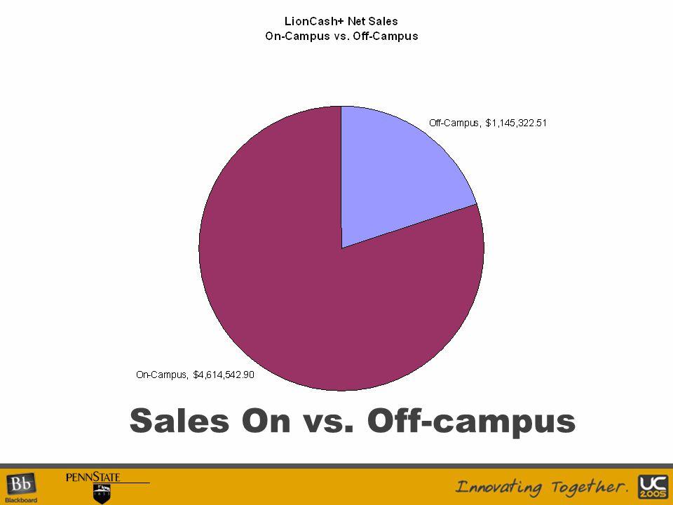 Sales On vs. Off-campus