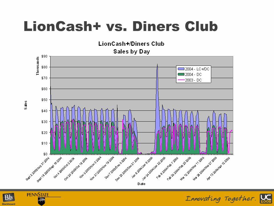LionCash+ vs. Diners Club