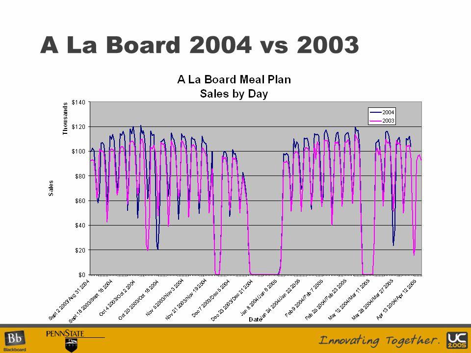 A La Board 2004 vs 2003