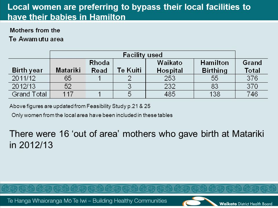 Local women are preferring to bypass their local facilities to have their babies in Hamilton Above figures are updated from Feasibility Study p.21 & 25 Mothers from the Only women from the local area have been included in these tables There were 16 'out of area' mothers who gave birth at Matariki in 2012/13