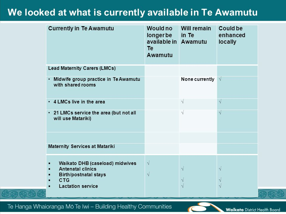 We looked at what is currently available in Te Awamutu Currently in Te AwamutuWould no longer be available in Te Awamutu Will remain in Te Awamutu Could be enhanced locally Lead Maternity Carers (LMCs) Midwife group practice in Te Awamutu with shared rooms None currently√ 4 LMCs live in the area √√ 21 LMCs service the area (but not all will use Matariki) √ √ Maternity Services at Matariki  Waikato DHB (caseload) midwives  Antenatal clinics  Birth/postnatal stays  CTG  Lactation service √ √ √ √ √ √√ √ √√ √ √√ √ √√