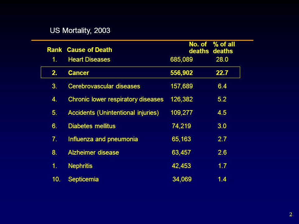 33 Causes of Cancer – Table 20.3 – Common Exposure