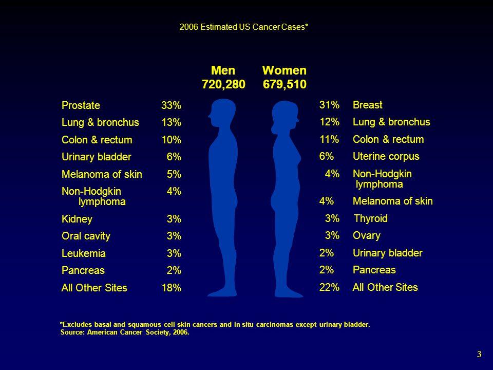 4 2006 Estimated US Cancer Deaths* ONS=Other nervous system.
