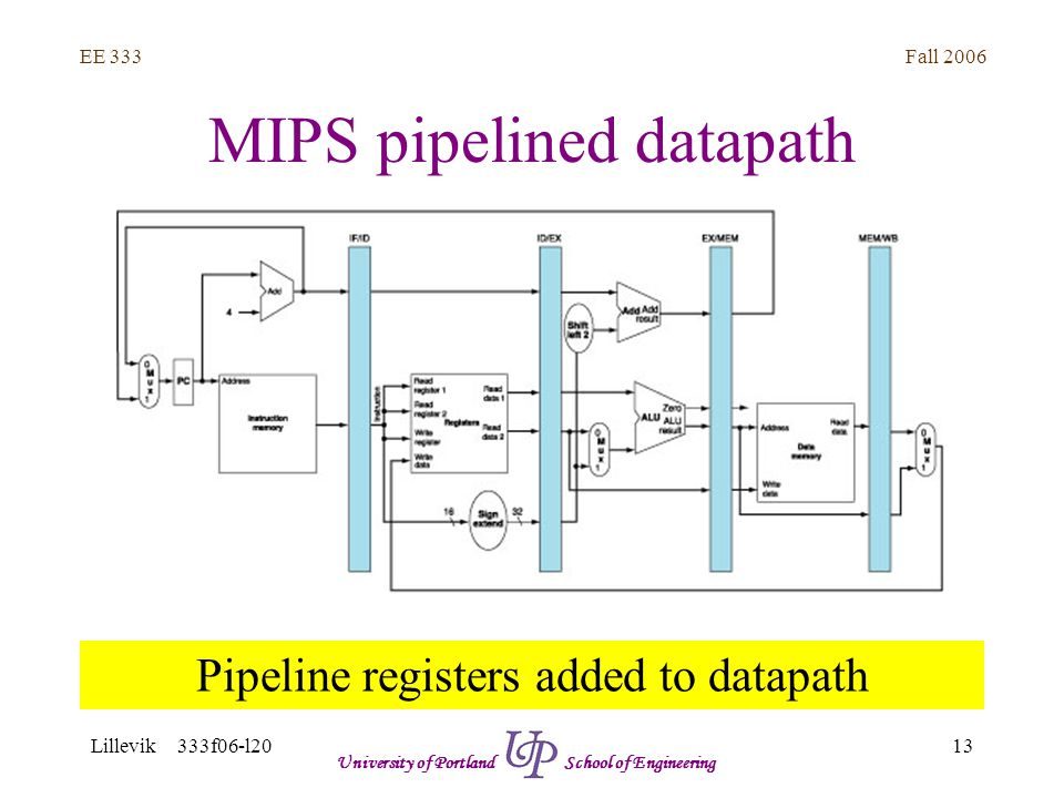 Fall 2006 13 EE 333 Lillevik 333f06-l20 University of Portland School of Engineering MIPS pipelined datapath Pipeline registers added to datapath