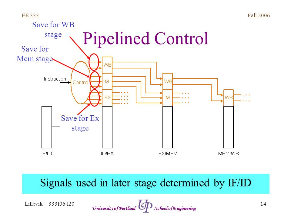 Fall 2006 14 EE 333 Lillevik 333f06-l20 University of Portland School of Engineering Pipelined Control Signals used in later stage determined by IF/ID