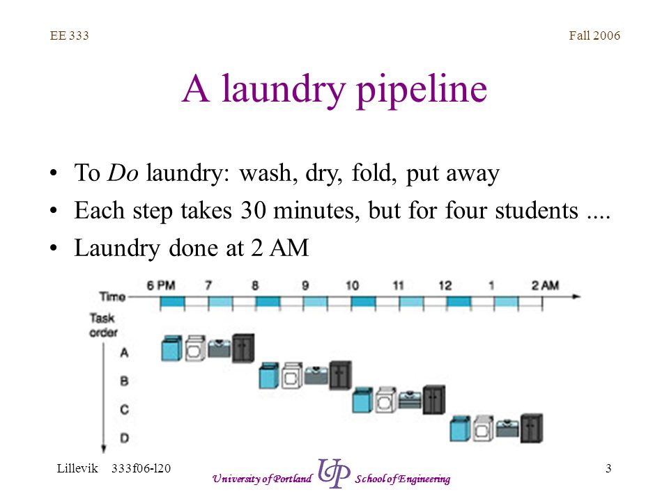 Fall 2006 3 EE 333 Lillevik 333f06-l20 University of Portland School of Engineering A laundry pipeline To Do laundry: wash, dry, fold, put away Each step takes 30 minutes, but for four students....
