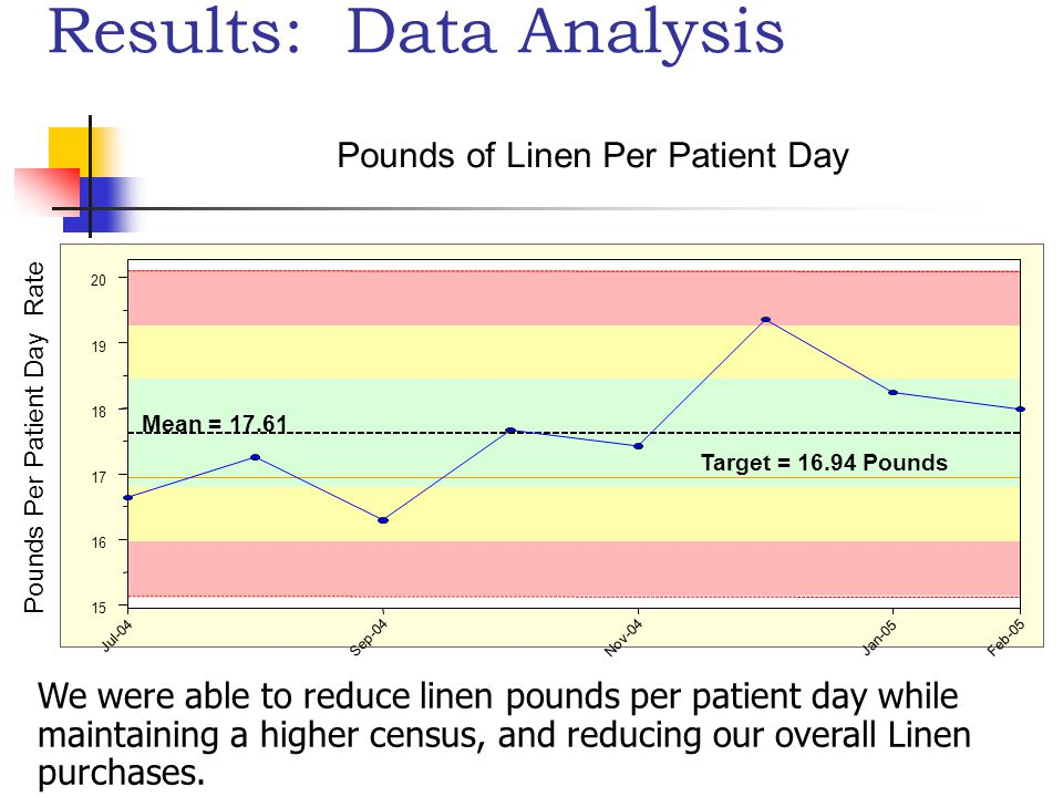 Results: Data Analysis Pounds Per Patient Day Rate Pounds of Linen Per Patient Day Jul-04 Sep-04 Nov-04 Jan-05 Feb-05 15 16 17 18 19 20 Mean = 17.61 Target = 16.94 Pounds We were able to reduce linen pounds per patient day while maintaining a higher census, and reducing our overall Linen purchases.