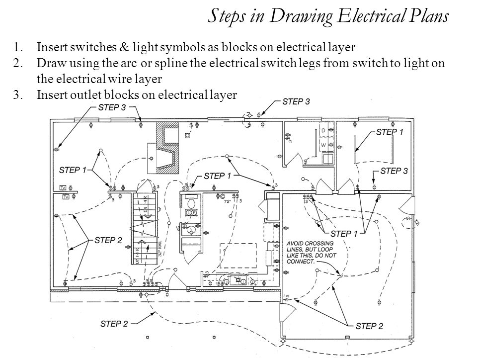 Steps in Drawing Electrical Plans 1.Insert switches & light symbols as blocks on electrical layer 2.Draw using the arc or spline the electrical switch legs from switch to light on the electrical wire layer 3.Insert outlet blocks on electrical layer