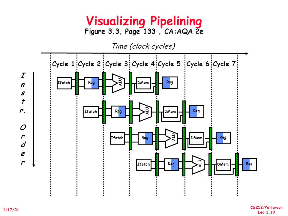 CS252/Patterson Lec 1.10 1/17/01 Visualizing Pipelining Figure 3.3, Page 133, CA:AQA 2e I n s t r.