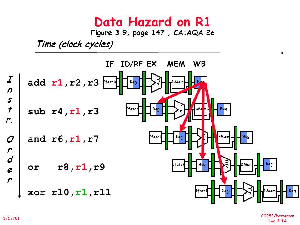 CS252/Patterson Lec 1.14 1/17/01 I n s t r. O r d e r add r1,r2,r3 sub r4,r1,r3 and r6,r1,r7 or r8,r1,r9 xor r10,r1,r11 Reg ALU DMemIfetch Reg ALU DMe