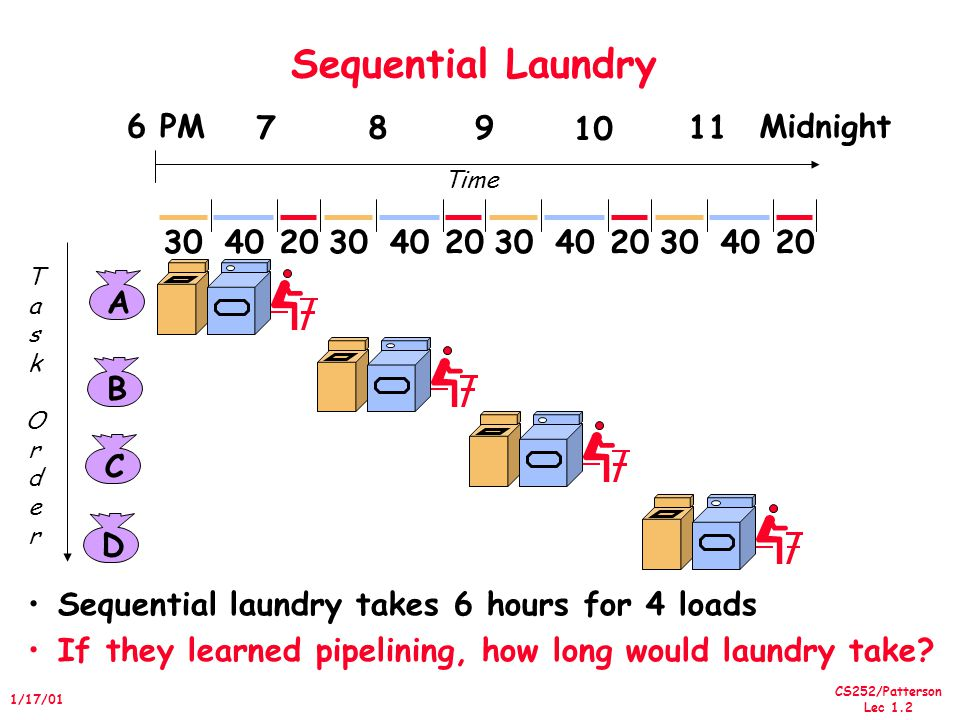 CS252/Patterson Lec 1.2 1/17/01 Sequential Laundry Sequential laundry takes 6 hours for 4 loads If they learned pipelining, how long would laundry take.