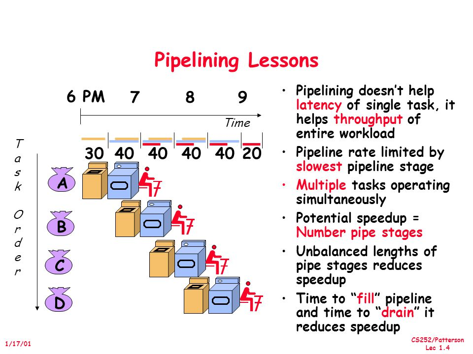 CS252/Patterson Lec 1.4 1/17/01 Pipelining Lessons Pipelining doesn't help latency of single task, it helps throughput of entire workload Pipeline rate limited by slowest pipeline stage Multiple tasks operating simultaneously Potential speedup = Number pipe stages Unbalanced lengths of pipe stages reduces speedup Time to fill pipeline and time to drain it reduces speedup ABCD 6 PM 789 TaskOrderTaskOrder Time 3040 20