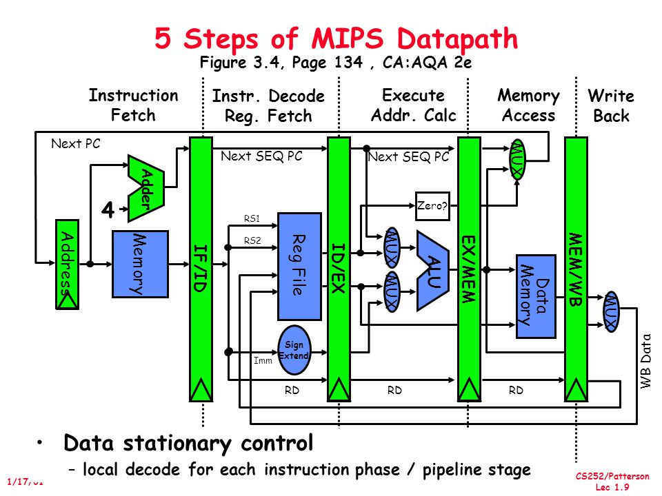 CS252/Patterson Lec 1.9 1/17/01 5 Steps of MIPS Datapath Figure 3.4, Page 134, CA:AQA 2e Memory Access Write Back Instruction Fetch Instr.