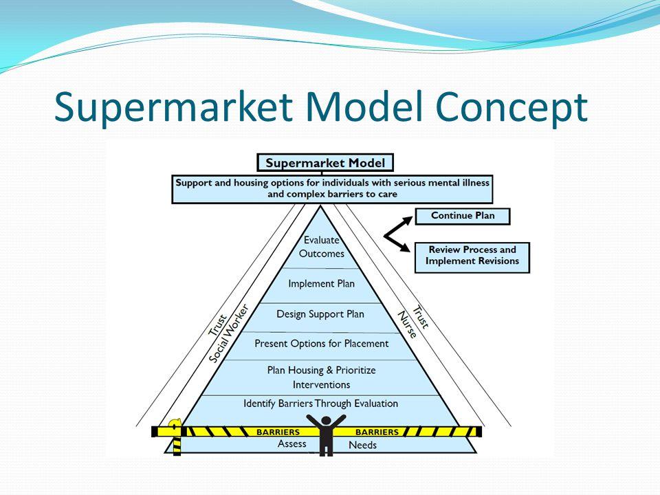 Supermarket Model Concept