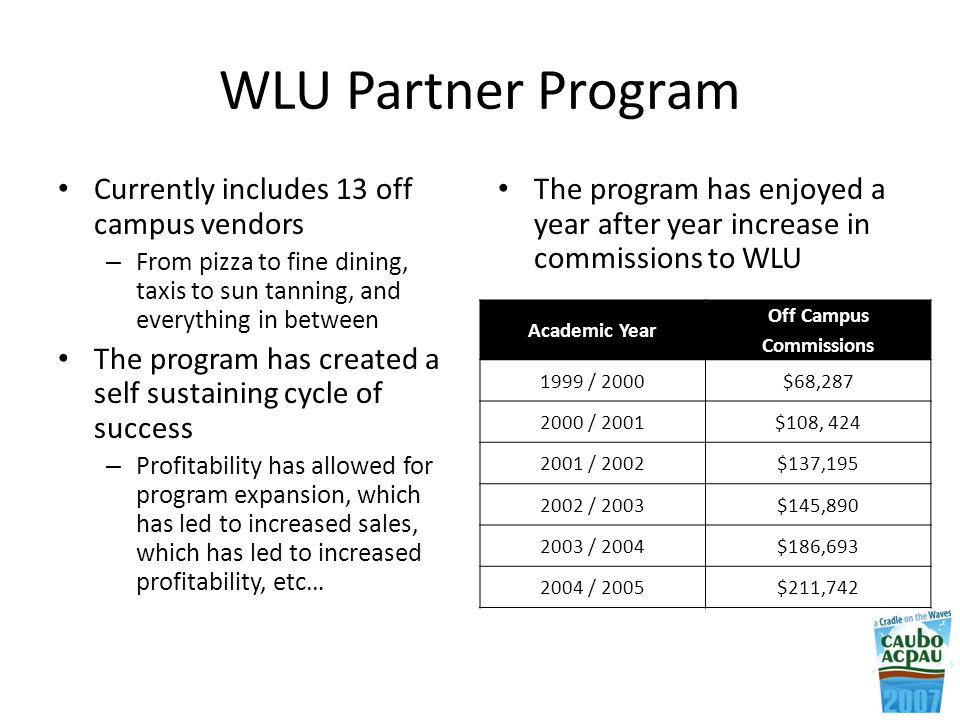 WLU Partner Program Currently includes 13 off campus vendors – From pizza to fine dining, taxis to sun tanning, and everything in between The program has created a self sustaining cycle of success – Profitability has allowed for program expansion, which has led to increased sales, which has led to increased profitability, etc… The program has enjoyed a year after year increase in commissions to WLU Academic Year Off Campus Commissions 1999 / 2000$68,287 2000 / 2001$108, 424 2001 / 2002$137,195 2002 / 2003$145,890 2003 / 2004$186,693 2004 / 2005$211,742