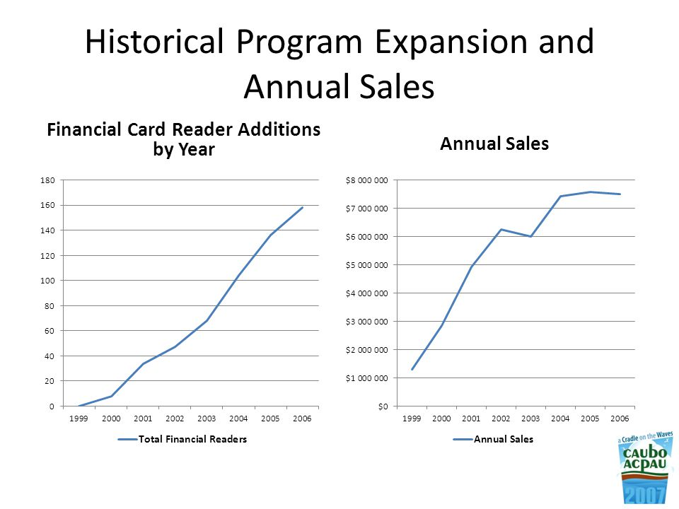 Historical Program Expansion and Annual Sales Financial Card Reader Additions by Year Annual Sales