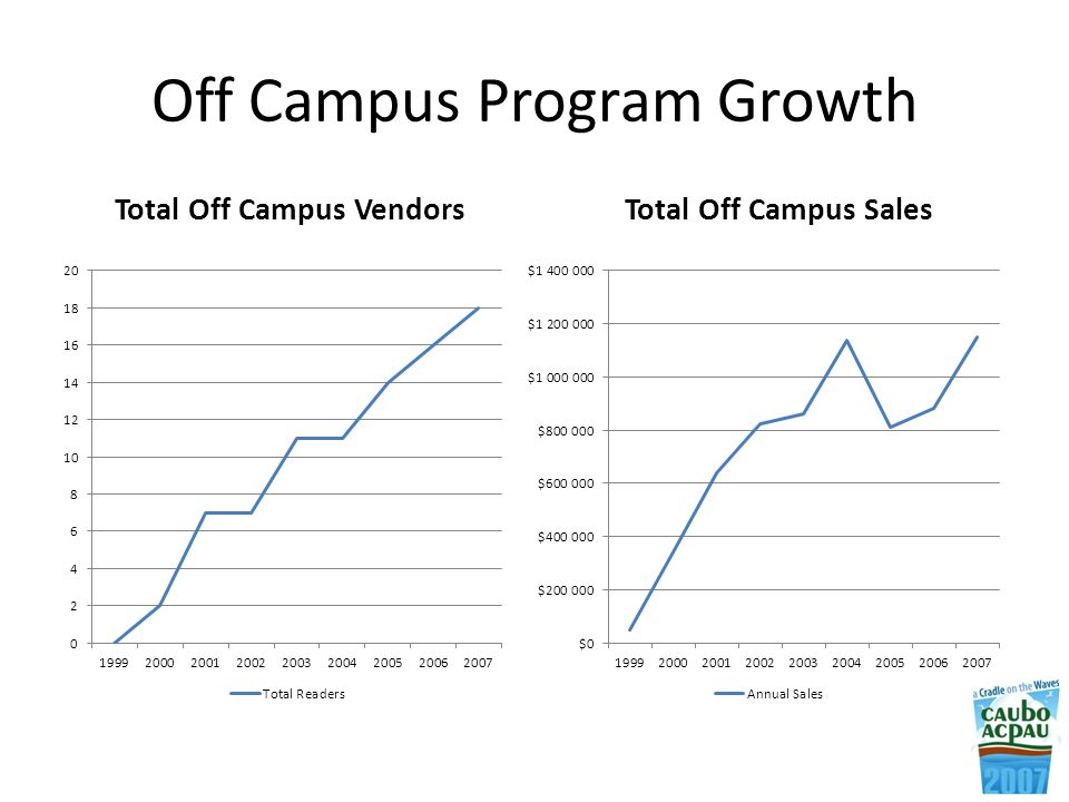 Off Campus Program Growth Total Off Campus VendorsTotal Off Campus Sales