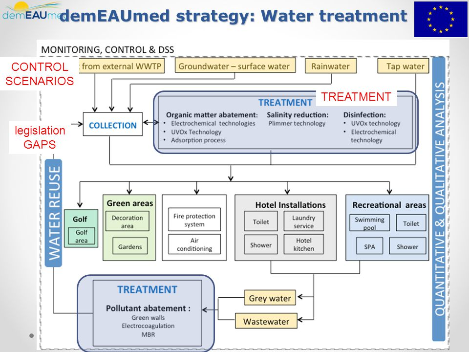 demEAUmed strategy: Water treatment legislation GAPS TREATMENT CONTROL SCENARIOS