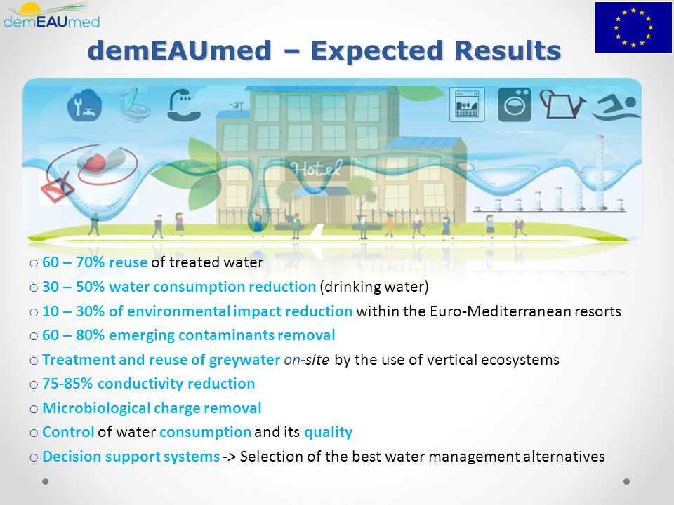 demEAUmed – Expected Results o 60 – 70% reuse of treated water o 30 – 50% water consumption reduction (drinking water) o 10 – 30% of environmental impact reduction within the Euro-Mediterranean resorts o 60 – 80% emerging contaminants removal o Treatment and reuse of greywater on-site by the use of vertical ecosystems o 75-85% conductivity reduction o Microbiological charge removal o Control of water consumption and its quality o Decision support systems -> Selection of the best water management alternatives